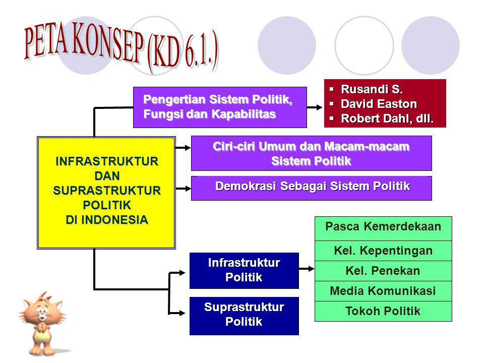 PETA KONSEP (KD 6.1.) Rusandi S. David Easton