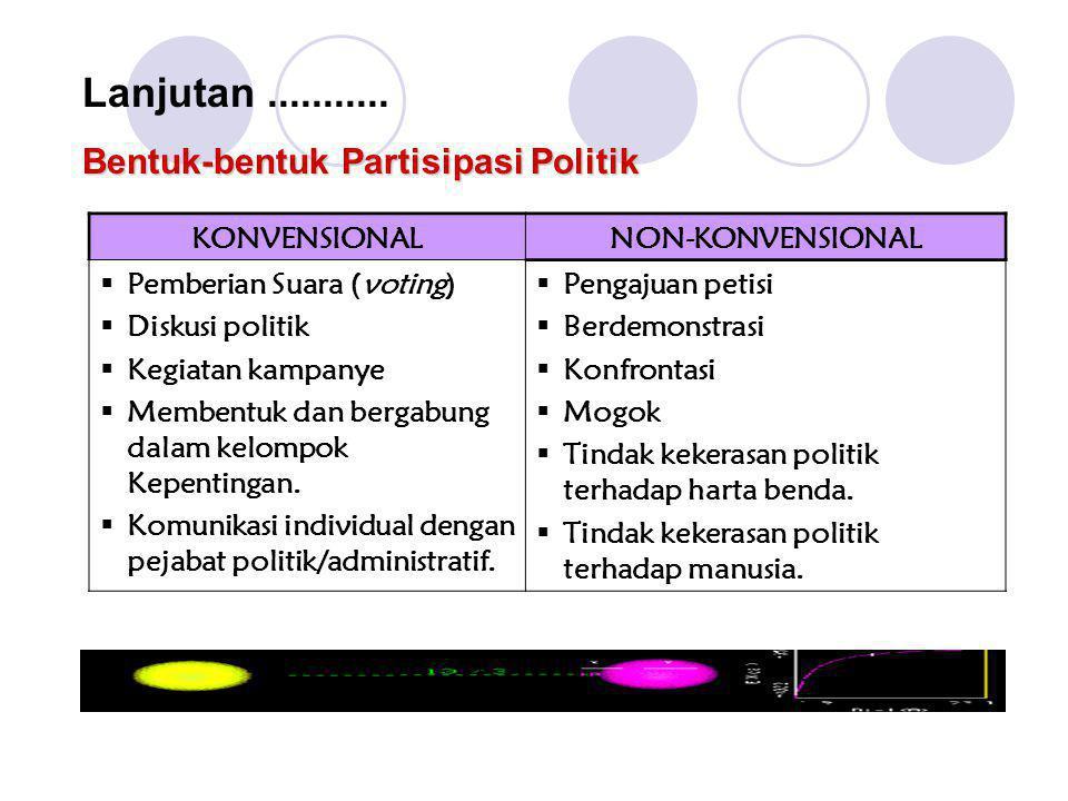 Lanjutan ........... Bentuk-bentuk Partisipasi Politik KONVENSIONAL