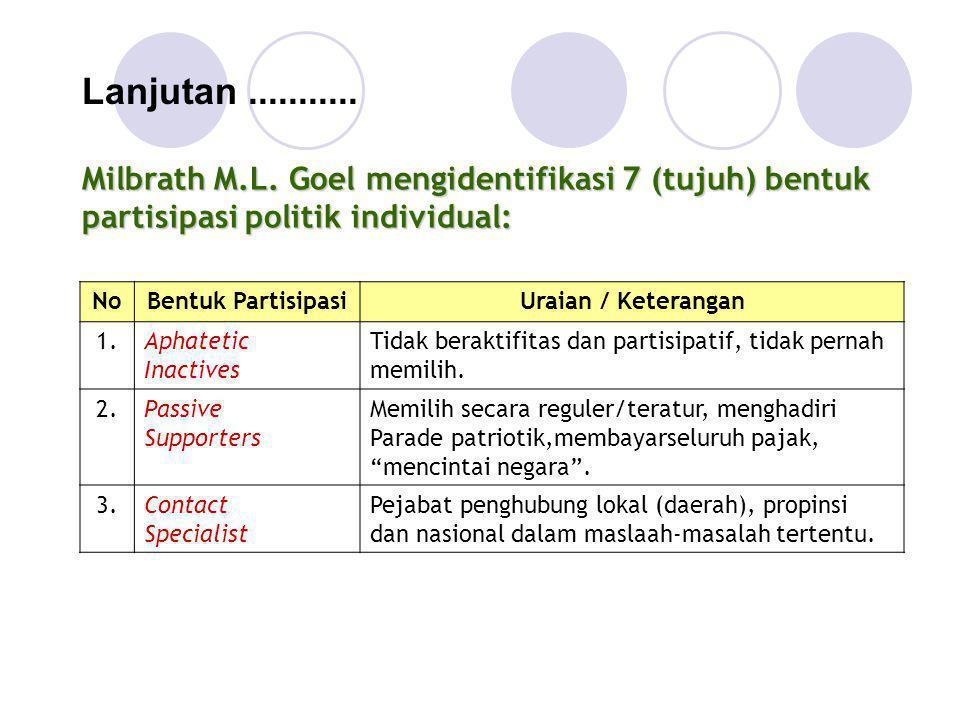 Lanjutan ........... Milbrath M.L. Goel mengidentifikasi 7 (tujuh) bentuk partisipasi politik individual:
