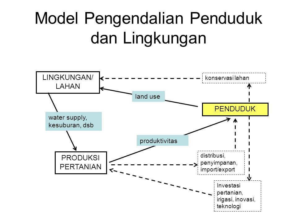 Model Pengendalian Penduduk dan Lingkungan