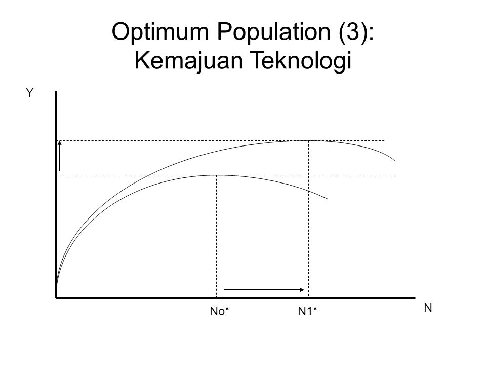 Optimum Population (3): Kemajuan Teknologi