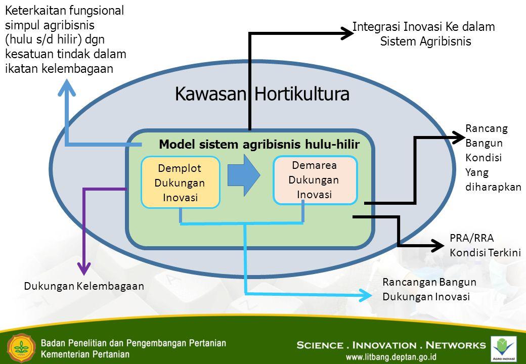 Integrasi Inovasi Ke dalam