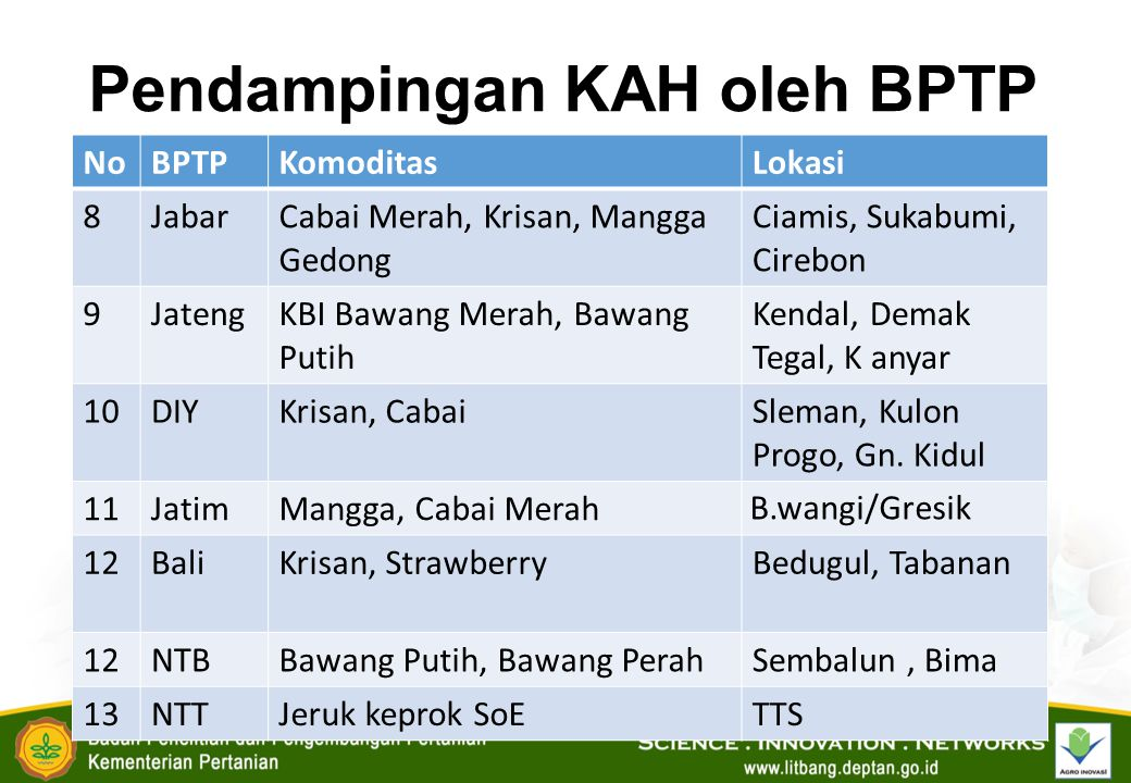 Pendampingan KAH oleh BPTP