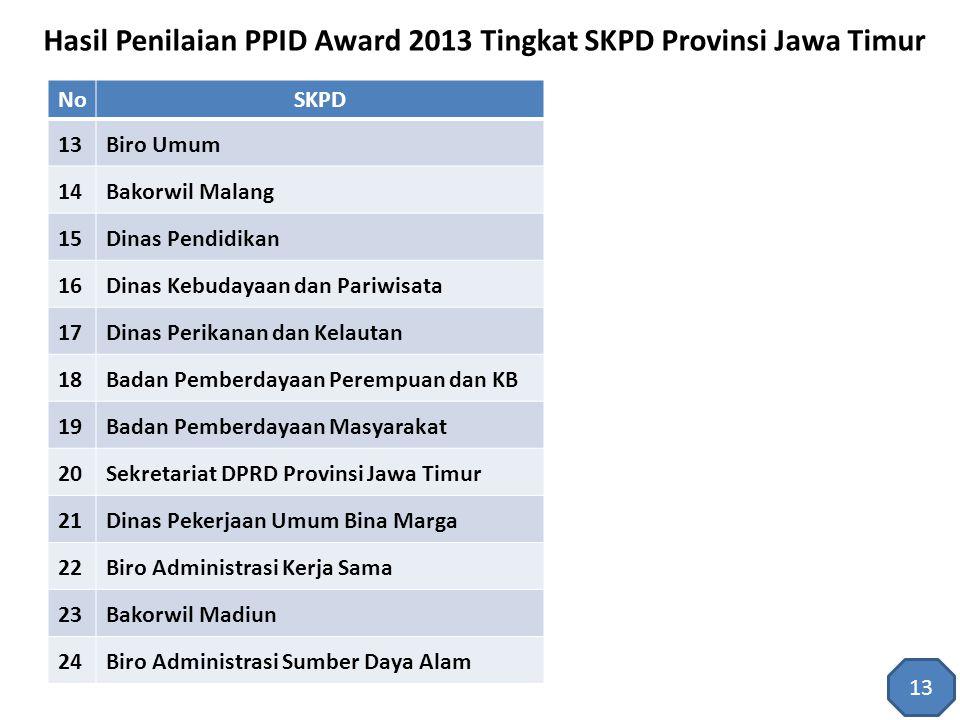 Hasil Penilaian PPID Award 2013 Tingkat SKPD Provinsi Jawa Timur