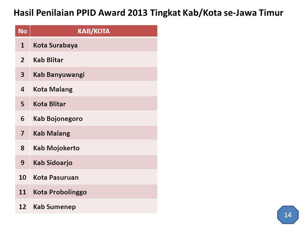 Hasil Penilaian PPID Award 2013 Tingkat Kab/Kota se-Jawa Timur