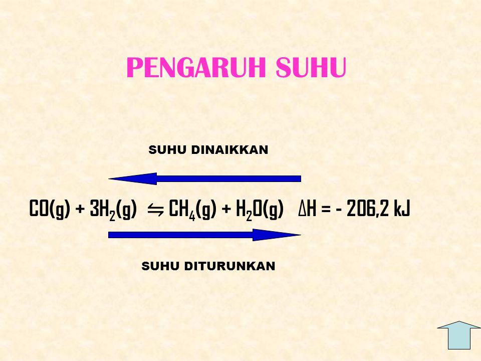 PENGARUH SUHU CO(g) + 3H2(g) ⇋ CH4(g) + H2O(g) ∆H = - 206,2 kJ