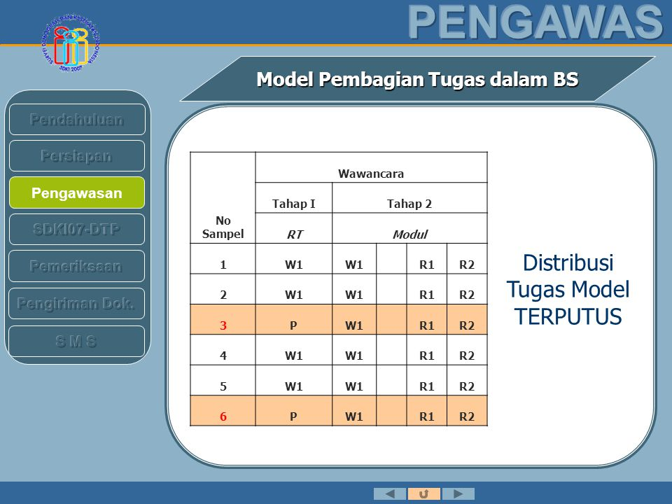 Distribusi Tugas Model TERPUTUS