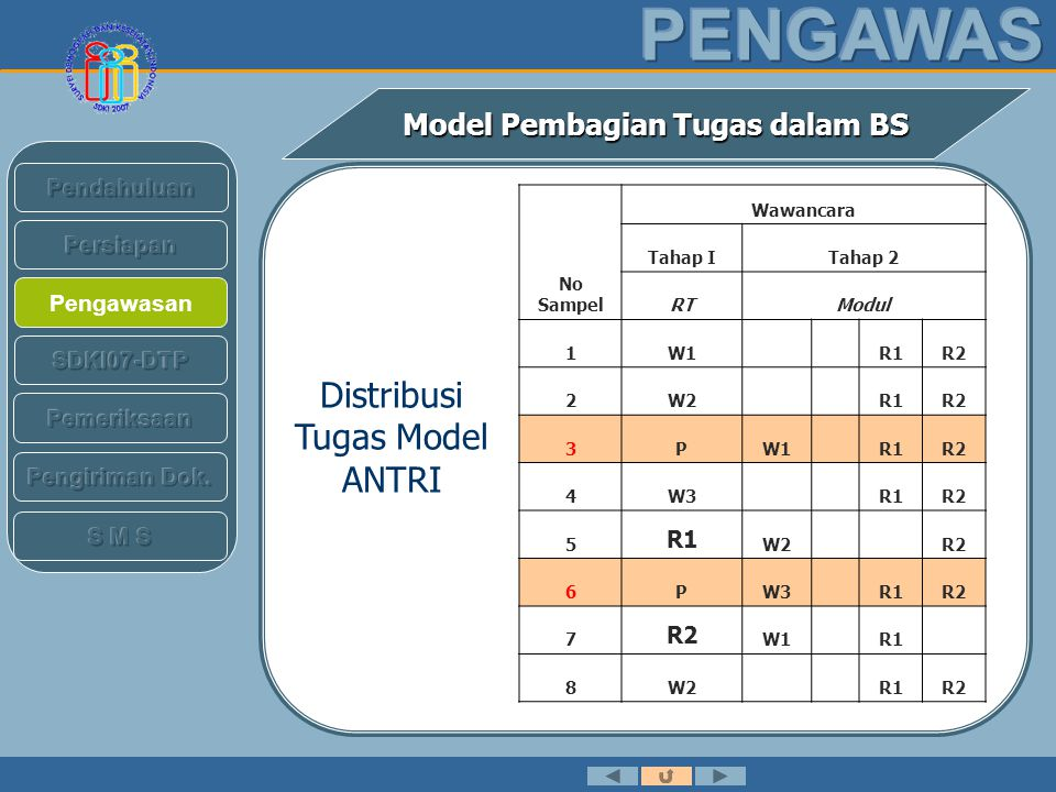 Distribusi Tugas Model ANTRI