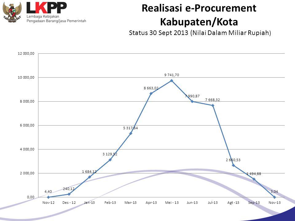 Realisasi e-Procurement Kabupaten/Kota Status 30 Sept 2013 (Nilai Dalam Miliar Rupiah)