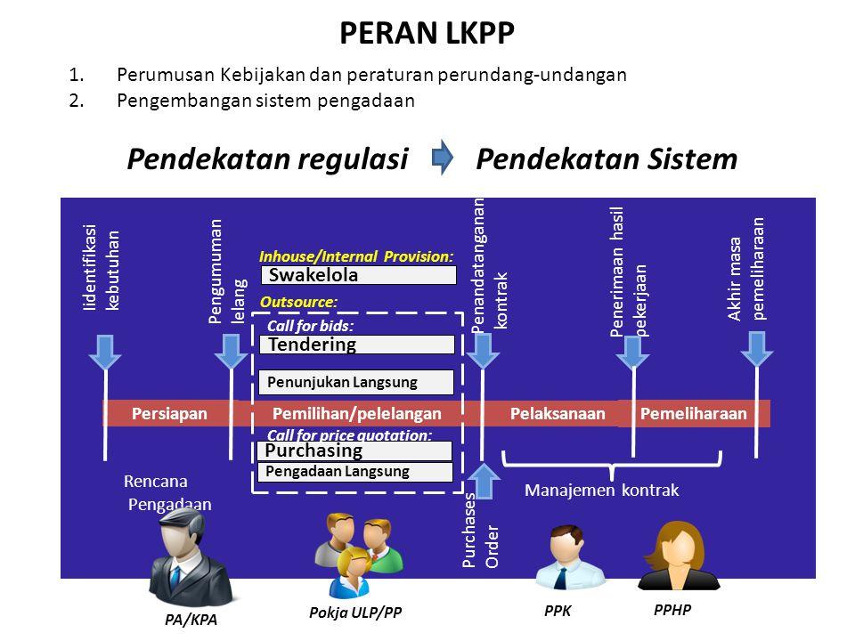 Pendekatan regulasi Pendekatan Sistem