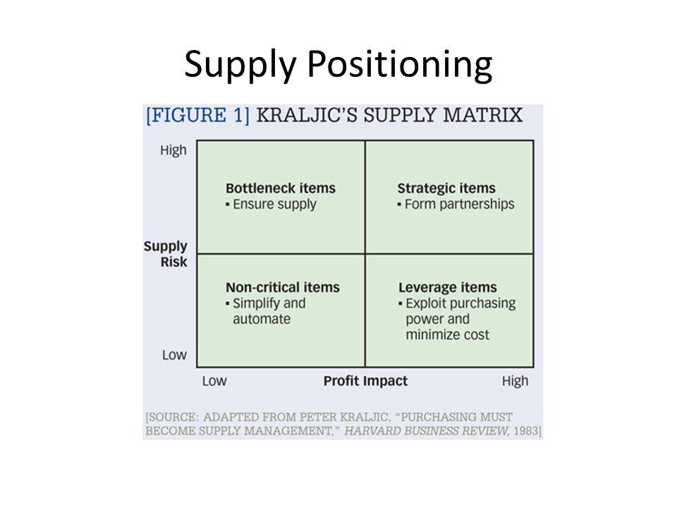 Supply Positioning