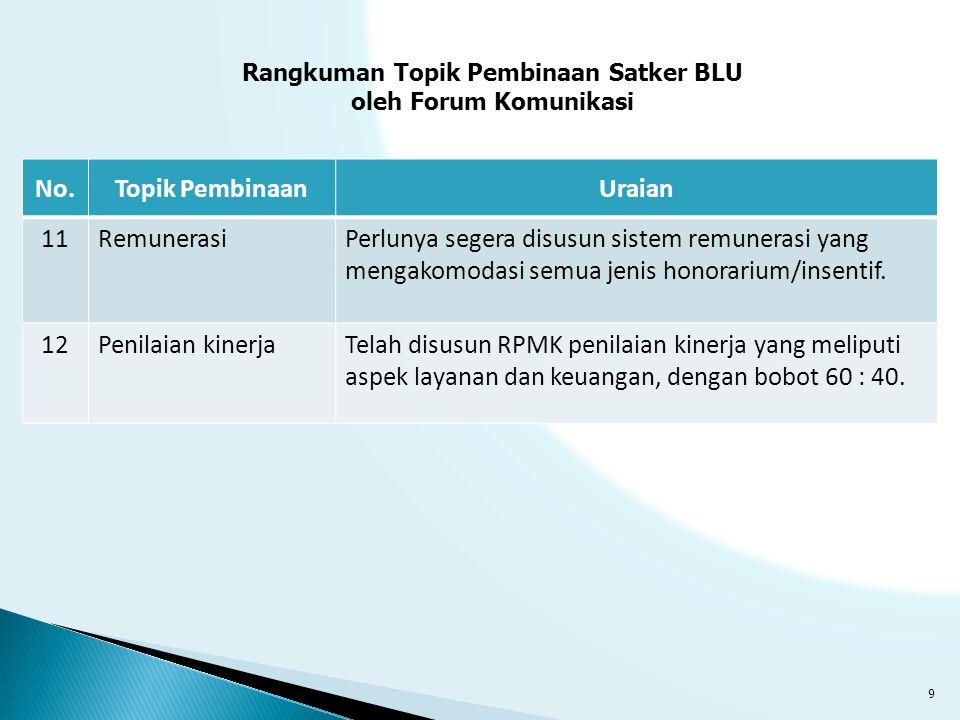 Rangkuman Topik Pembinaan Satker BLU
