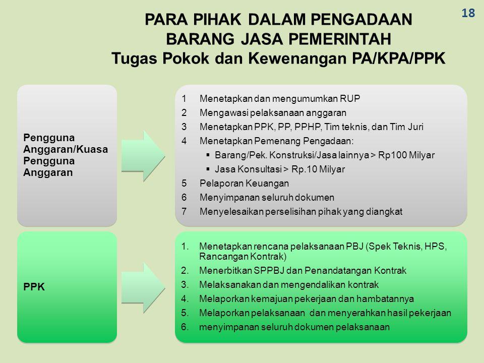 PARA PIHAK DALAM PENGADAAN BARANG JASA PEMERINTAH Tugas Pokok dan Kewenangan PA/KPA/PPK