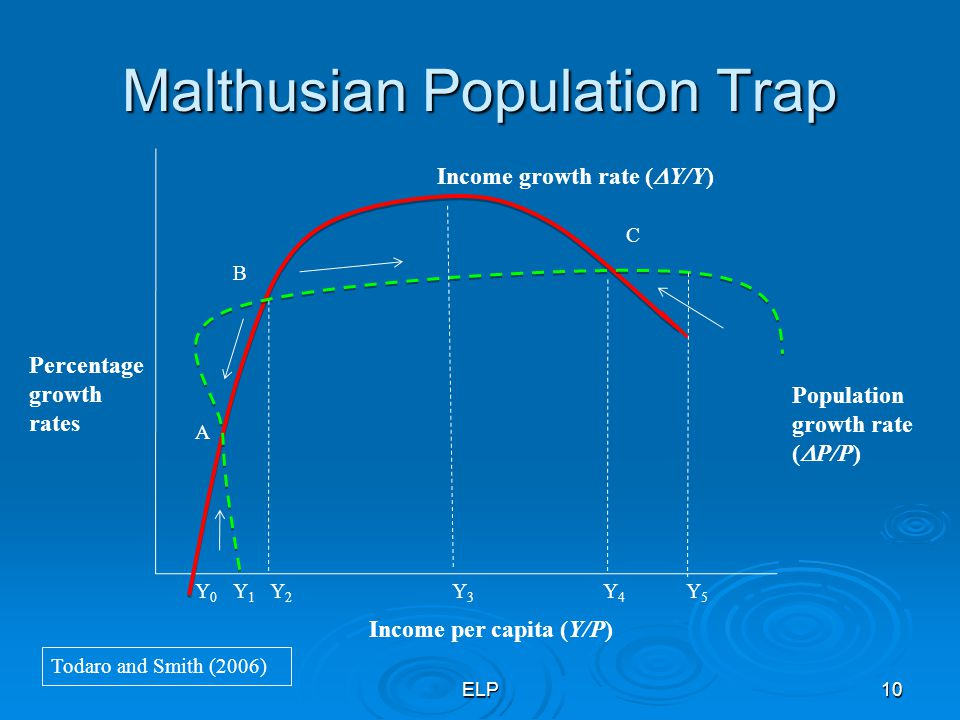 Malthusian Population Trap