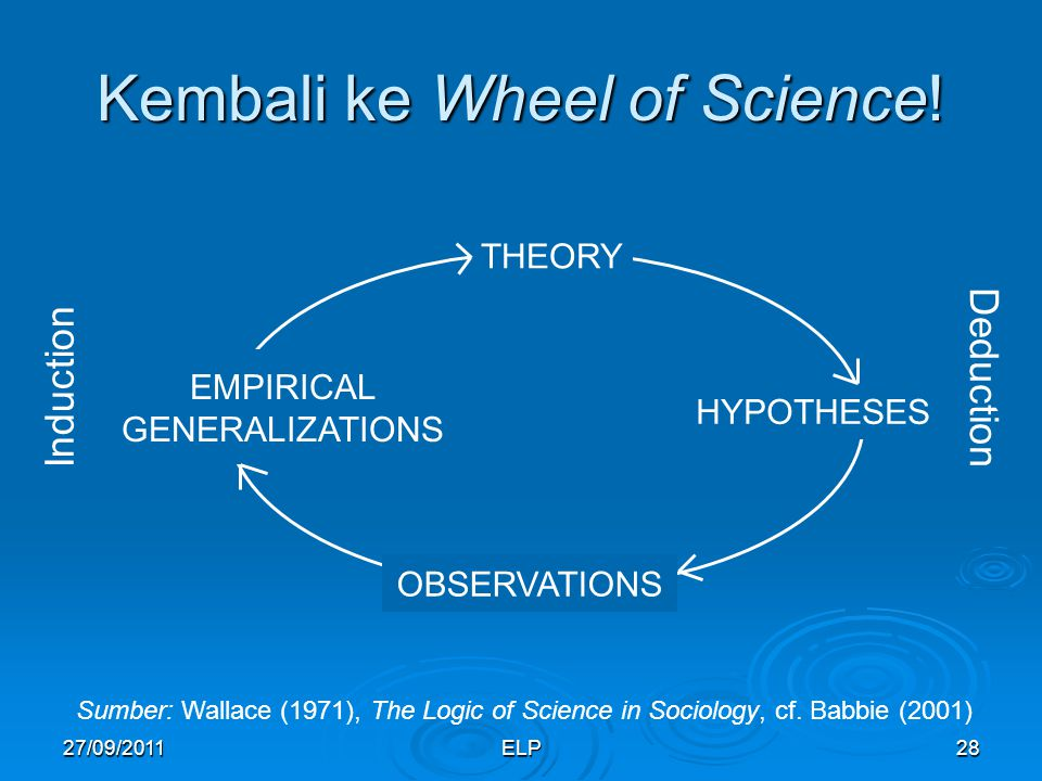 Kembali ke Wheel of Science!