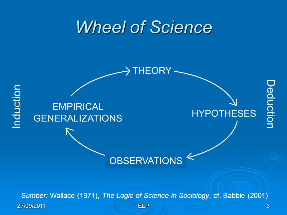 Wheel of Science Deduction Induction THEORY EMPIRICAL GENERALIZATIONS