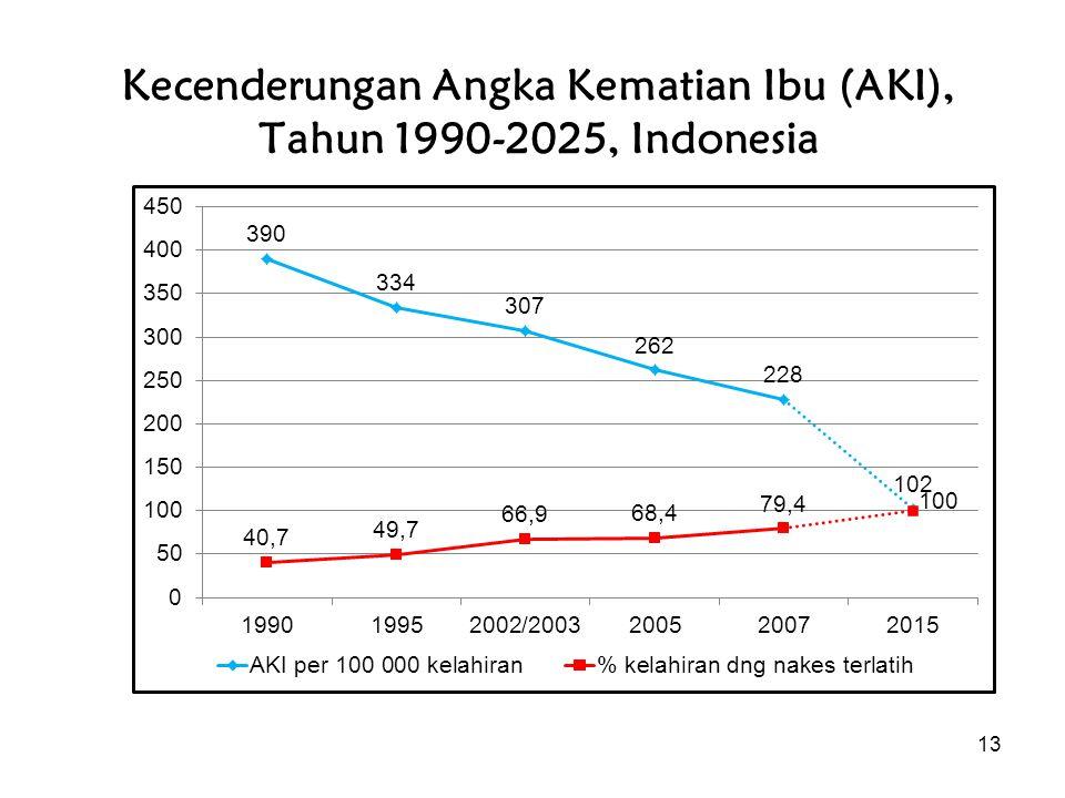 Kecenderungan Angka Kematian Ibu (AKI), Tahun 1990-2025, Indonesia