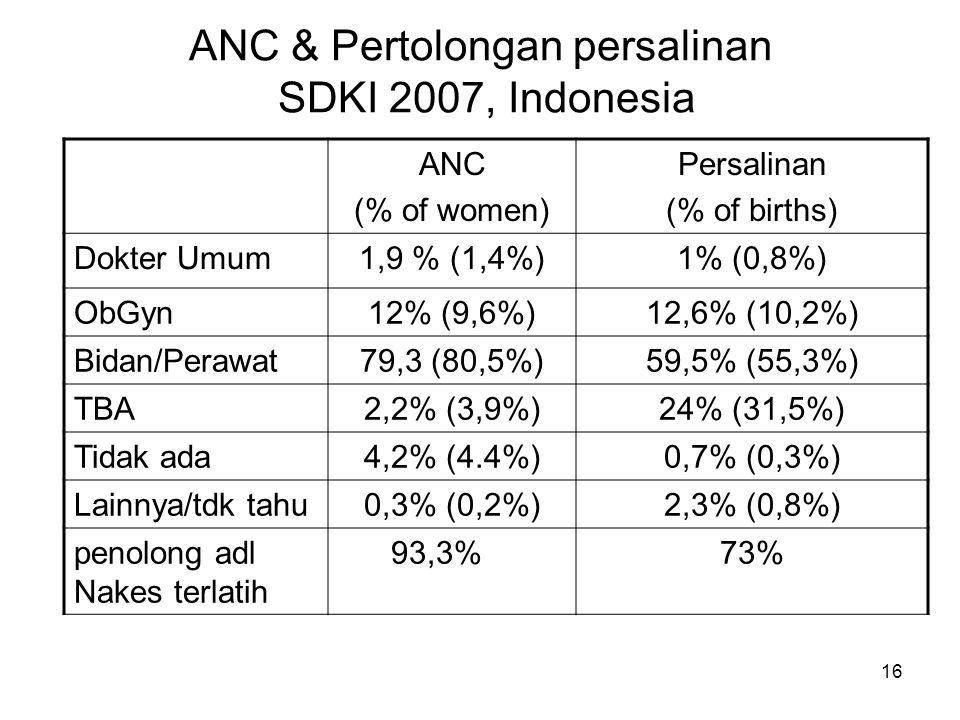 ANC & Pertolongan persalinan SDKI 2007, Indonesia