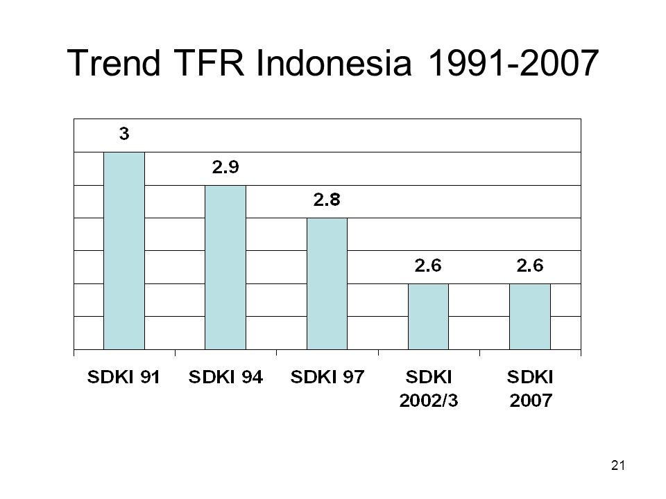 Trend TFR Indonesia 1991-2007 TFR (WORLD POPULATION PROSPECTS: 2002 REVISION) 1950-1955 : 5,5.