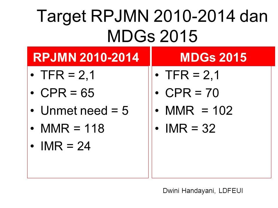 Target RPJMN 2010-2014 dan MDGs 2015 RPJMN 2010-2014 MDGs 2015