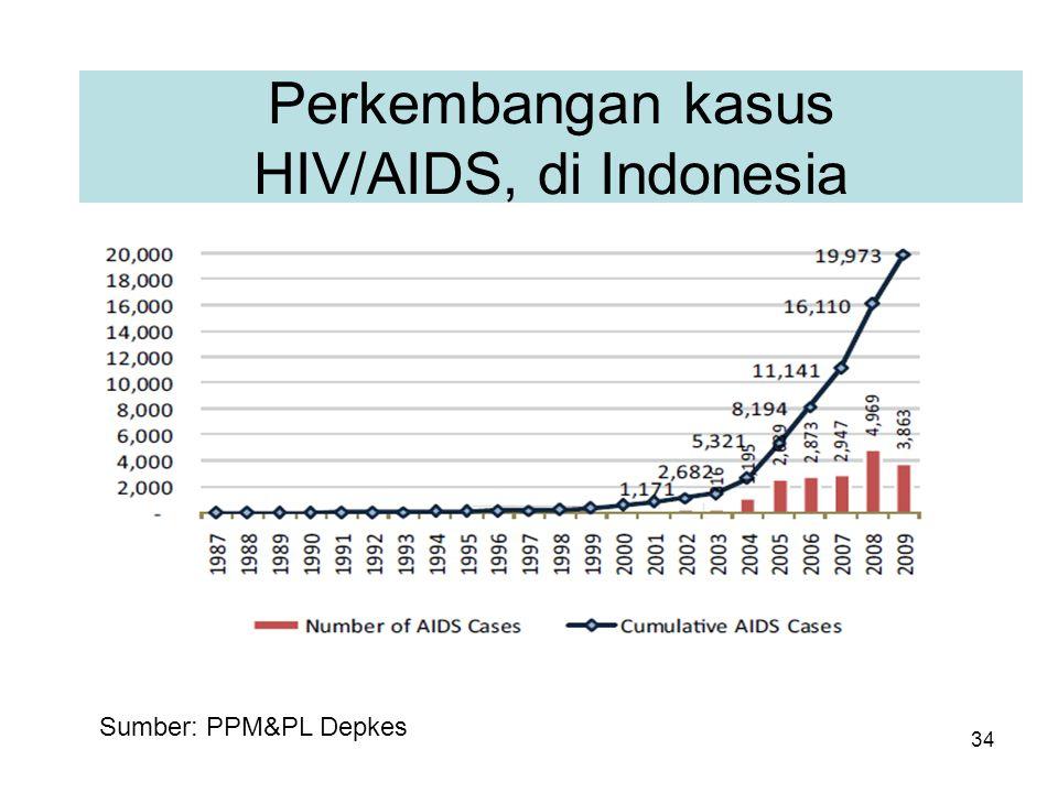 Perkembangan kasus HIV/AIDS, di Indonesia