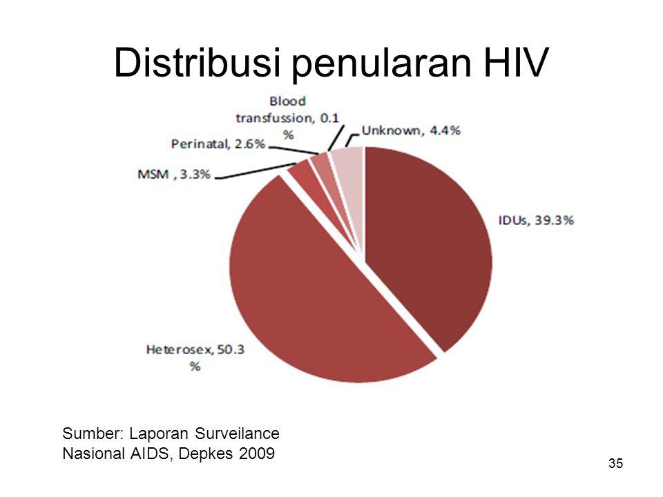 Distribusi penularan HIV