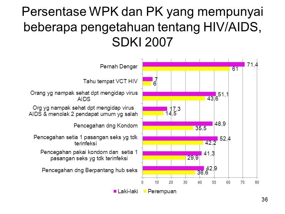 Persentase WPK dan PK yang mempunyai beberapa pengetahuan tentang HIV/AIDS, SDKI 2007
