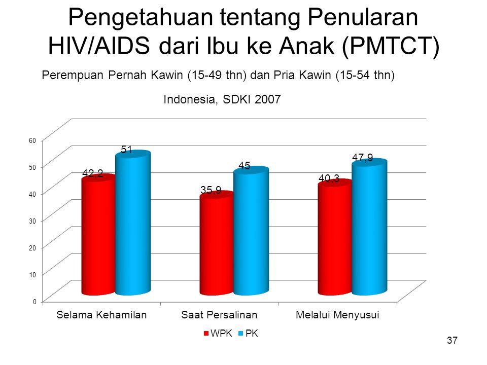 Pengetahuan tentang Penularan HIV/AIDS dari Ibu ke Anak (PMTCT)
