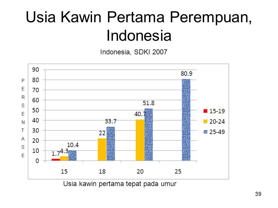 Usia Kawin Pertama Perempuan, Indonesia