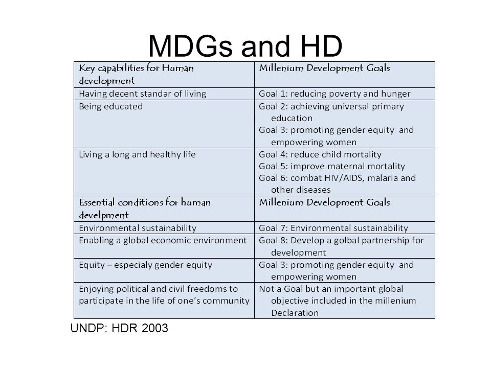 MDGs and HD UNDP: HDR 2003