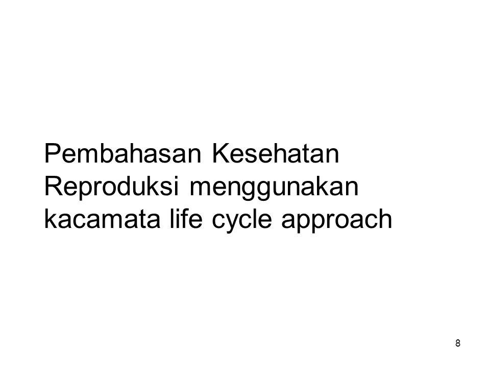 Pembahasan Kesehatan Reproduksi menggunakan kacamata life cycle approach
