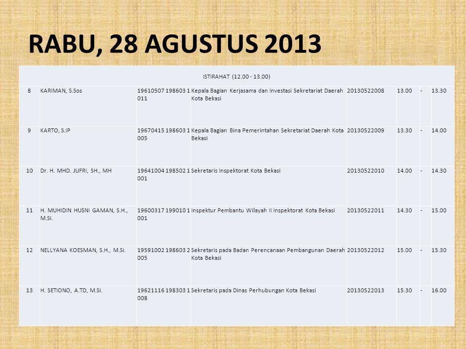 RABU, 28 AGUSTUS 2013 ISTIRAHAT (12.00 - 13.00) 8 KARIMAN, S.Sos