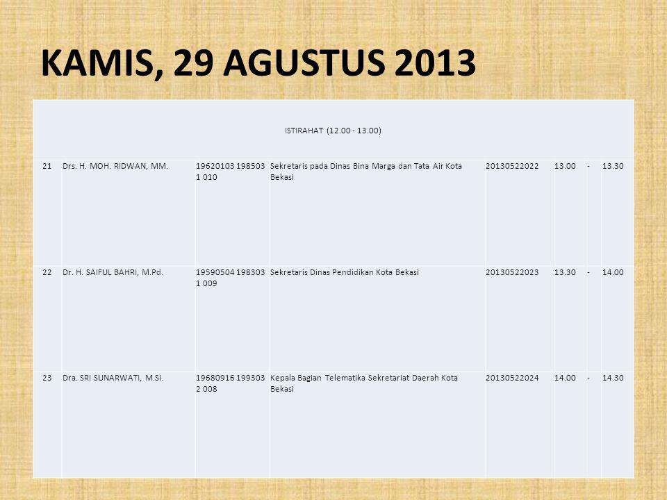 KAMIS, 29 AGUSTUS 2013 ISTIRAHAT (12.00 - 13.00) 21