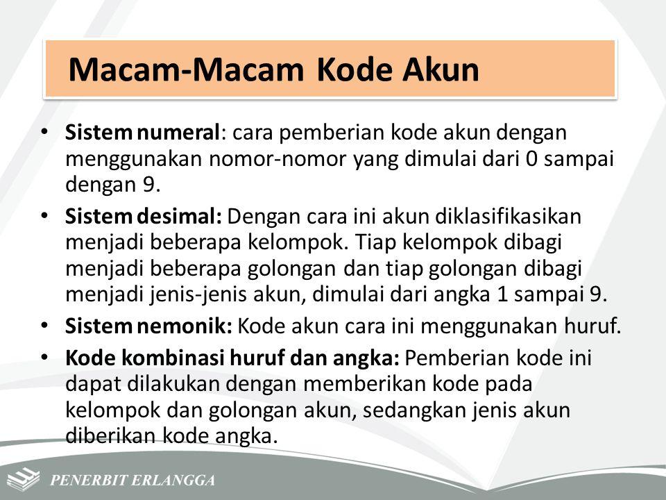 Macam-Macam Kode Akun Sistem numeral: cara pemberian kode akun dengan menggunakan nomor-nomor yang dimulai dari 0 sampai dengan 9.