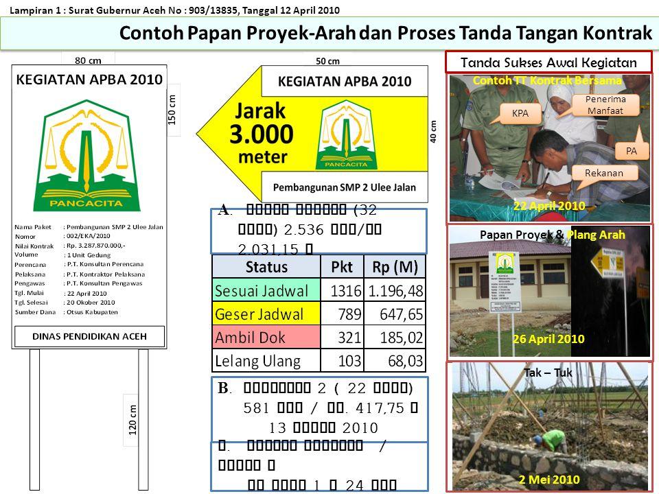 Contoh TT Kontrak Bersama Papan Proyek & Plang Arah