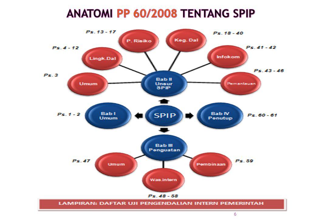 ANATOMI PP 60/2008 TENTANG SPIP