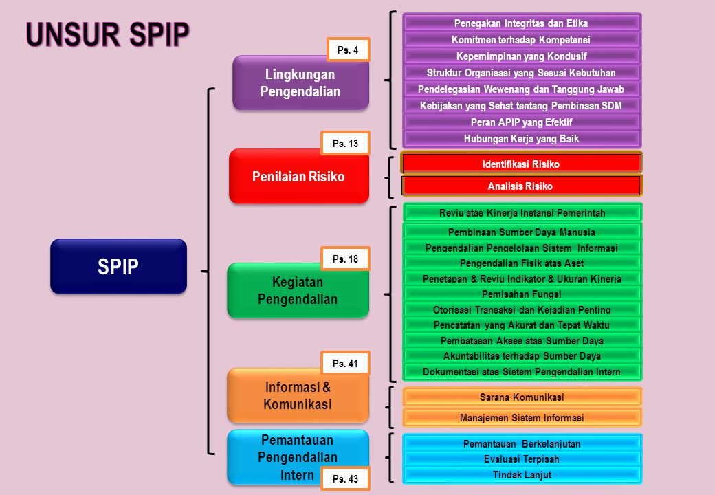 UNSUR SPIP SPIP Lingkungan Pengendalian Penilaian Risiko