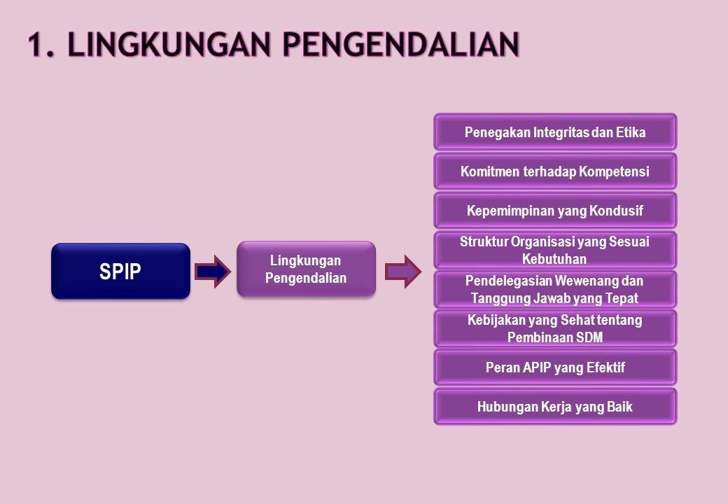 1. LINGKUNGAN PENGENDALIAN