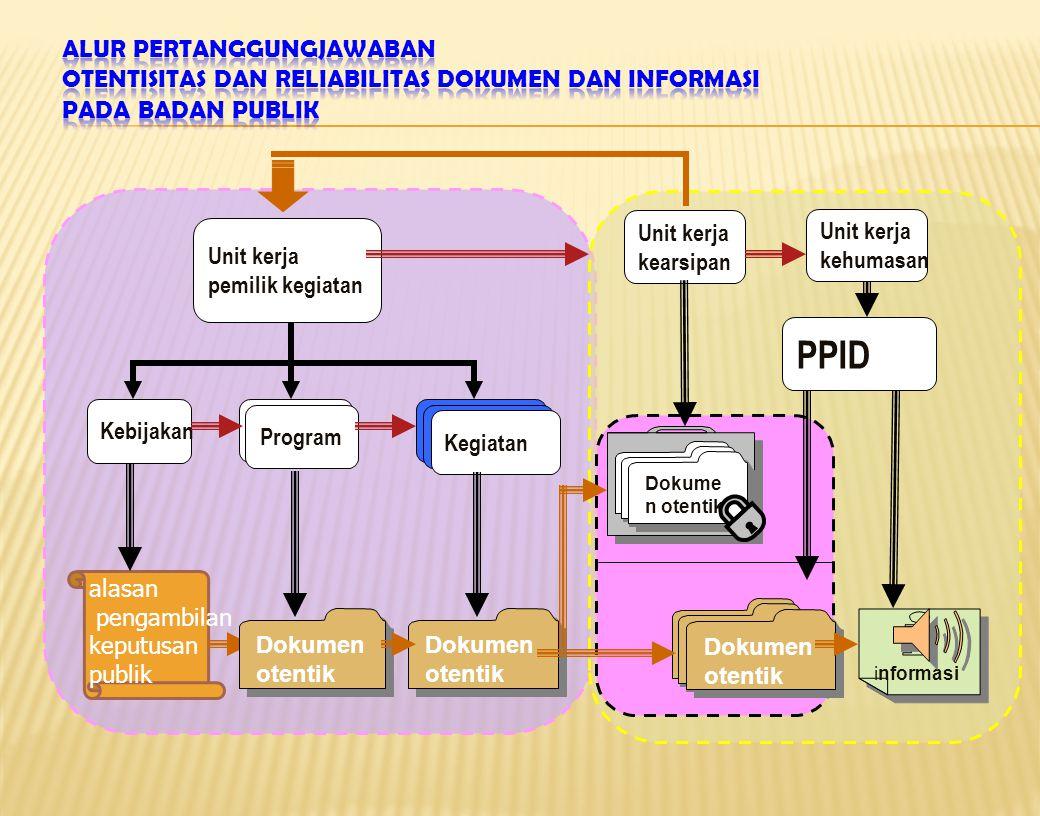 Alur Pertanggungjawaban Otentisitas dan Reliabilitas Dokumen dan Informasi pada Badan Publik