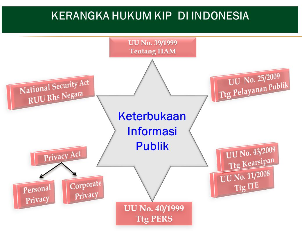 KERANGKA HUKUM KIP DI INDONESIA
