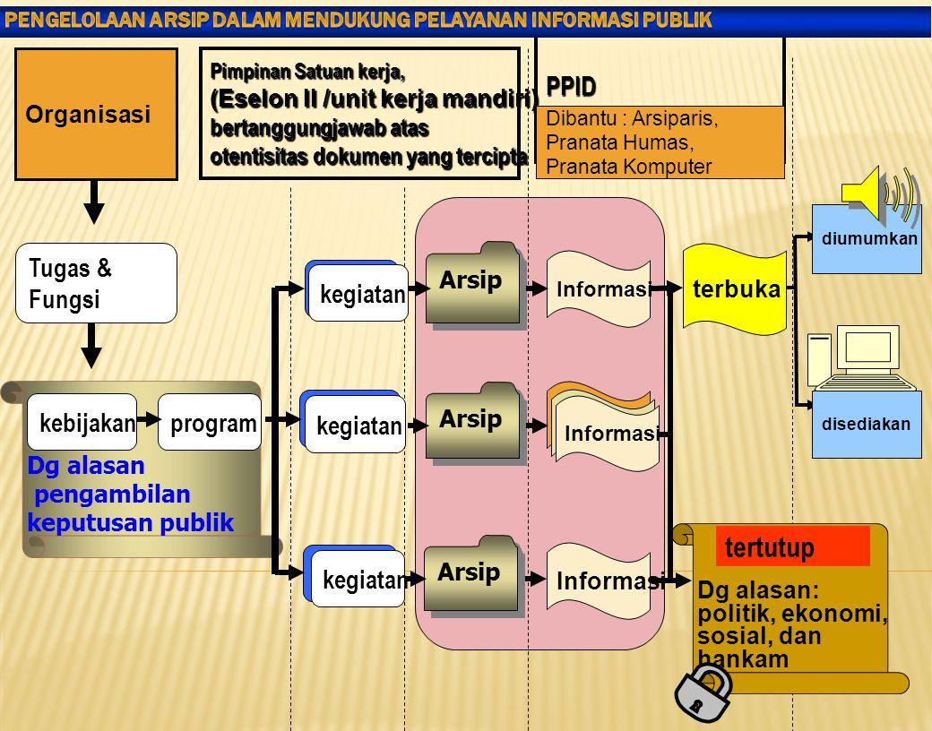 tertutup PPID Tugas & Fungsi kegiatan kebijakan program kegiatan