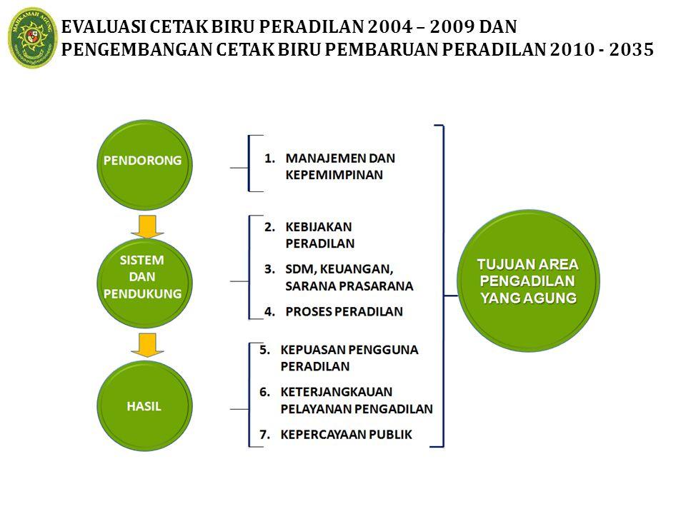 EVALUASI CETAK BIRU PERADILAN 2004 – 2009 DAN PENGEMBANGAN CETAK BIRU PEMBARUAN PERADILAN 2010 - 2035