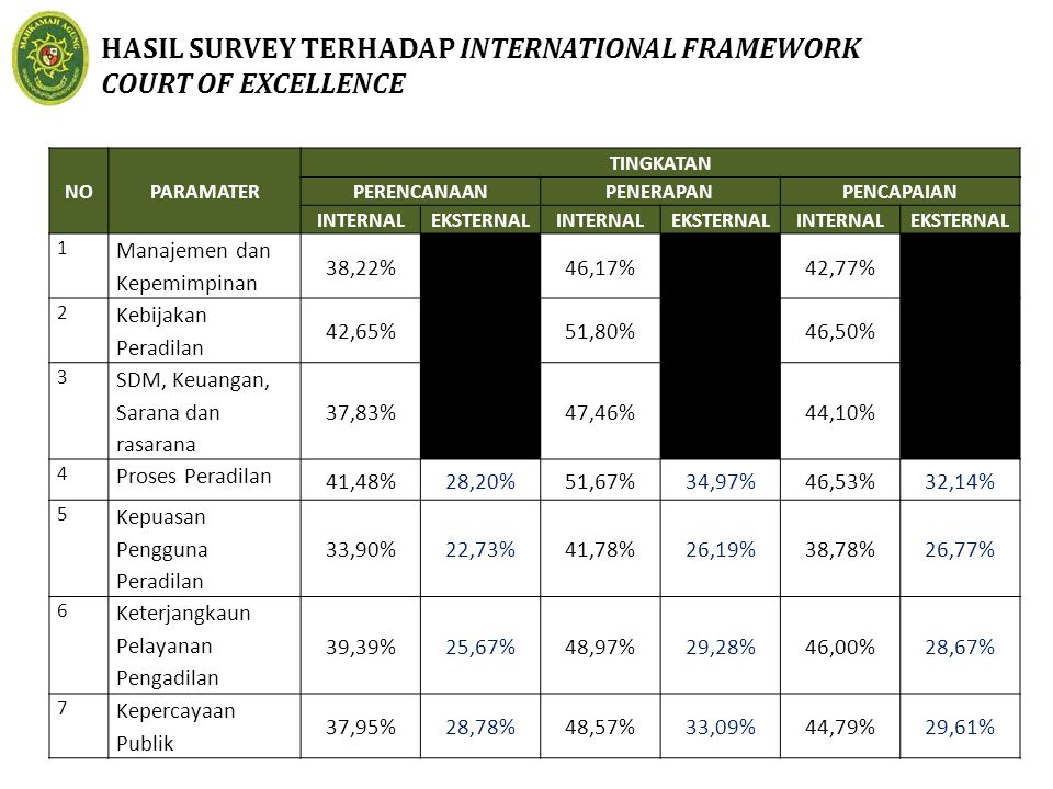 HASIL SURVEY TERHADAP INTERNATIONAL FRAMEWORK COURT OF EXCELLENCE