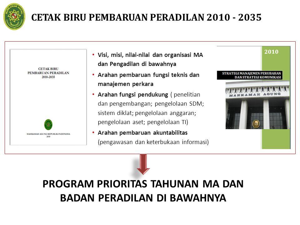 PROGRAM PRIORITAS TAHUNAN MA DAN BADAN PERADILAN DI BAWAHNYA