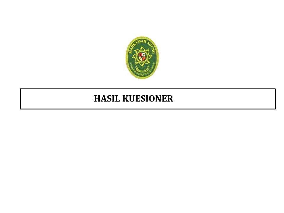 HASIL KUESIONER