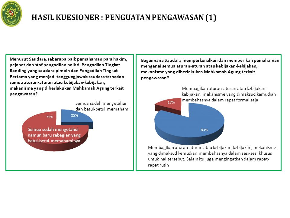 HASIL KUESIONER : PENGUATAN PENGAWASAN (1)