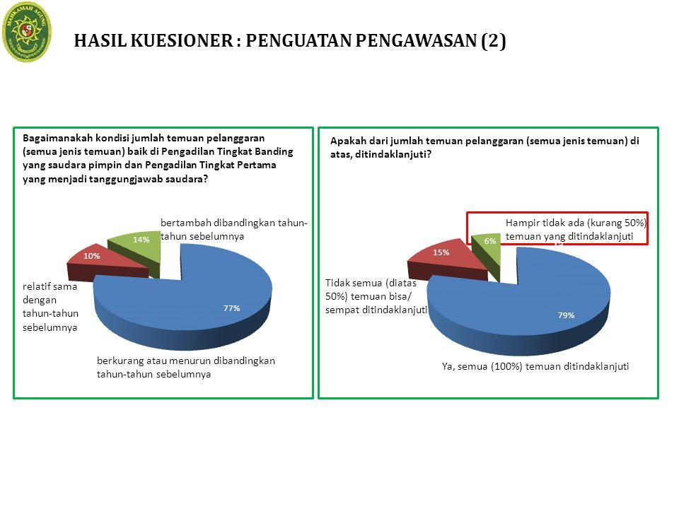 HASIL KUESIONER : PENGUATAN PENGAWASAN (2)