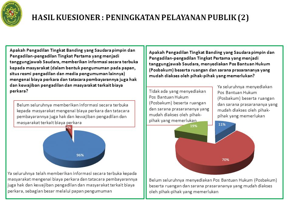 HASIL KUESIONER : PENINGKATAN PELAYANAN PUBLIK (2)