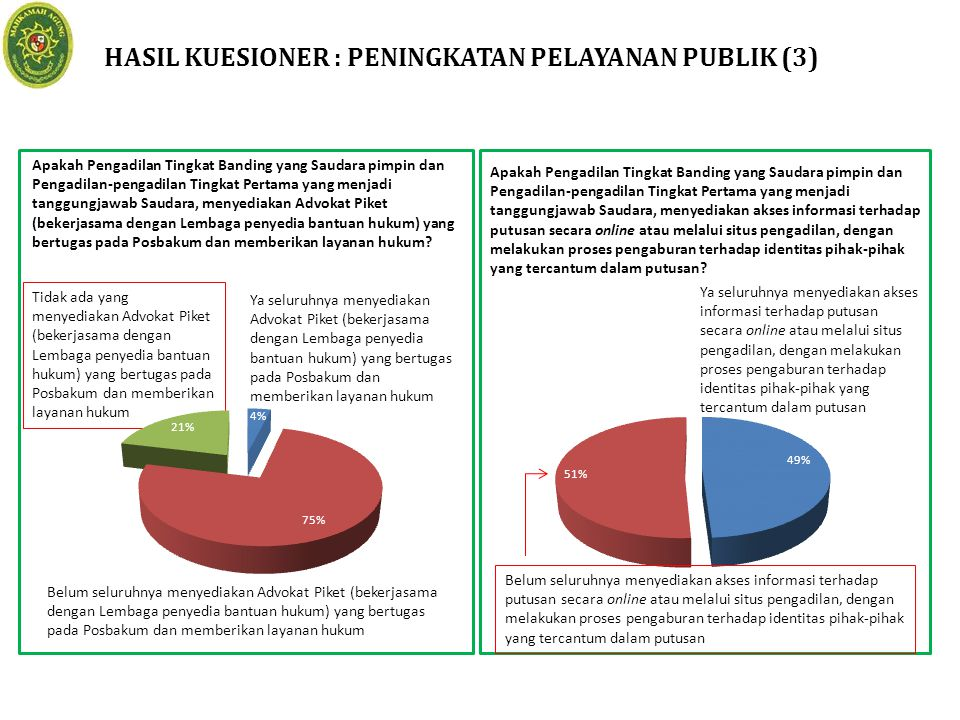 HASIL KUESIONER : PENINGKATAN PELAYANAN PUBLIK (3)
