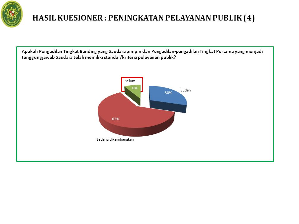 HASIL KUESIONER : PENINGKATAN PELAYANAN PUBLIK (4)